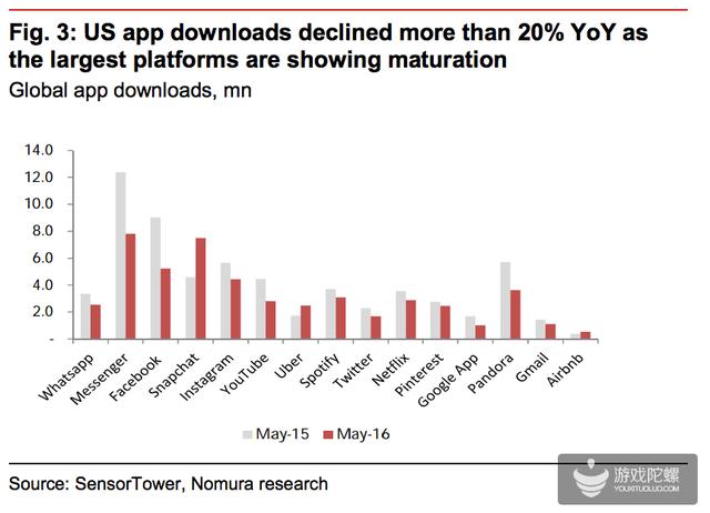 美国App下载量:2016年5月与2015年5月对比