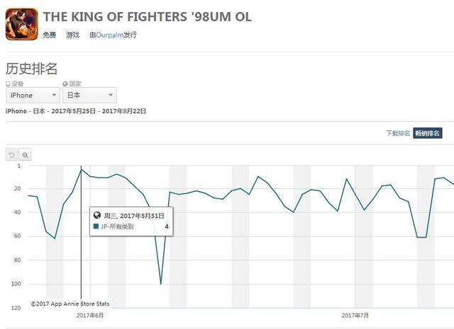 《拳皇98UM》是IP反销的经典案例