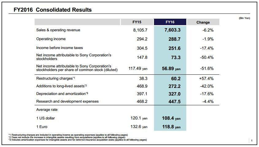索尼游戏部门全年收入1022.5亿 PS4累计销量6000万