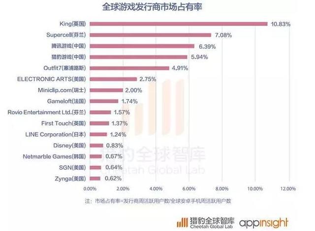 2016全球App展开报告:战微游玩用户忠实度最高