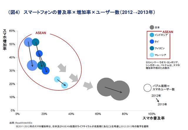 访谈:日本DTC顾问讲述ASEAN手游市场现状及未来