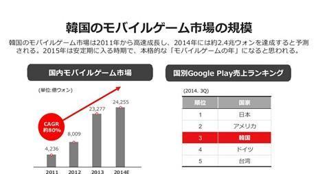 韩国有93%的安卓用户(2015年数据)