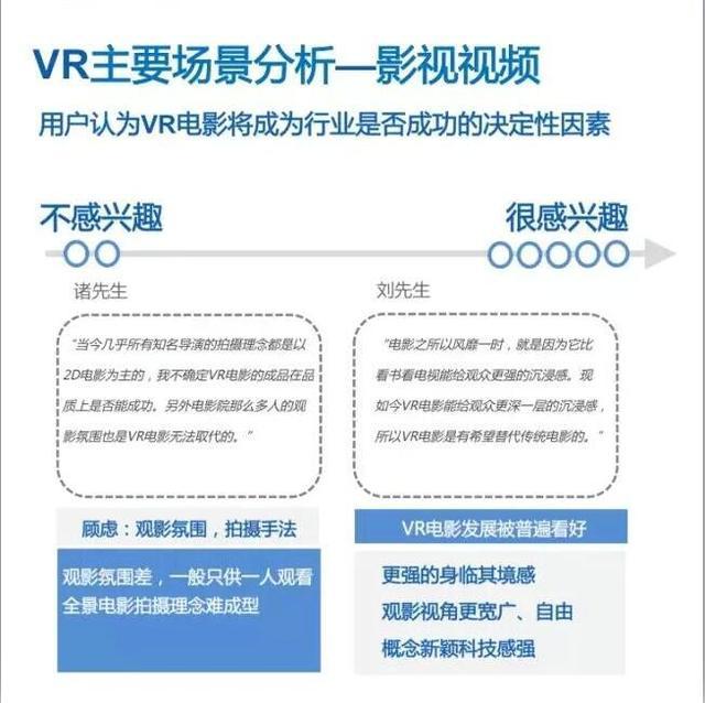 VR行业生态及风险研究报告:潜在VR消费人群约3亿