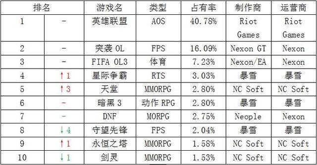 一周韩游榜:《守望先锋》公测结束 位居第八