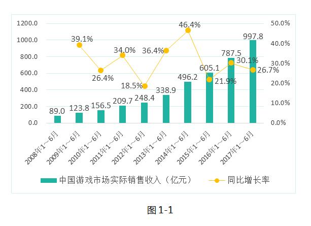 2017年度中国游戏产业报告:半年销售收入近千亿元