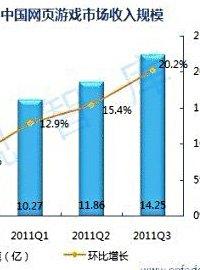 易观:2011Q3网页游戏市场达14亿元