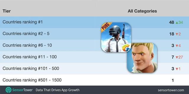 上架三天 PUBG Mobile在48个国家iOS下载榜登顶