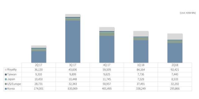 NCsoft上半年净赚15.8亿 《天堂》系列表现强劲