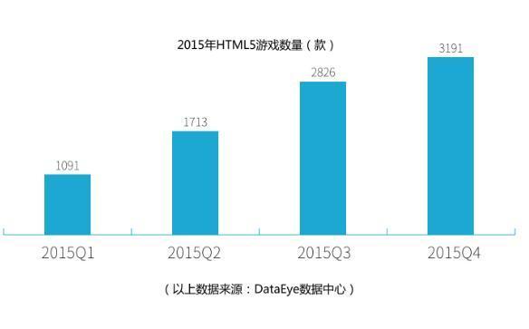 白鹭联合上方传媒发布2016HTML5移动行业报告