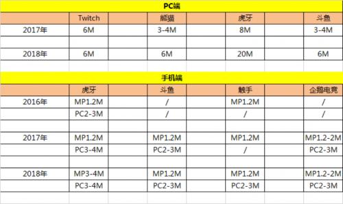 S8总决赛开播在即 包揽顶级赛事的虎牙业绩可期