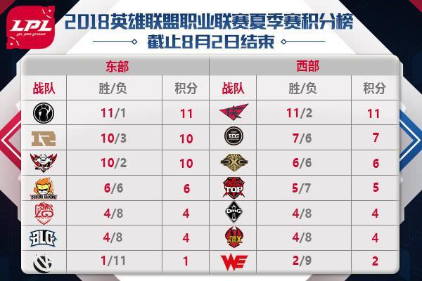 LPL前瞻:WE西安迎战BLG 杭州主场将演龙凤斗
