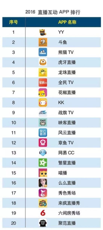 游戏直播APP排行榜:YY、斗鱼、熊猫名列前三