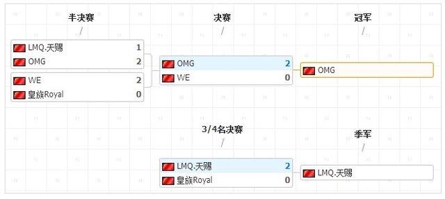 NEST2013全国总决赛:OMG勇夺LOL冠军
