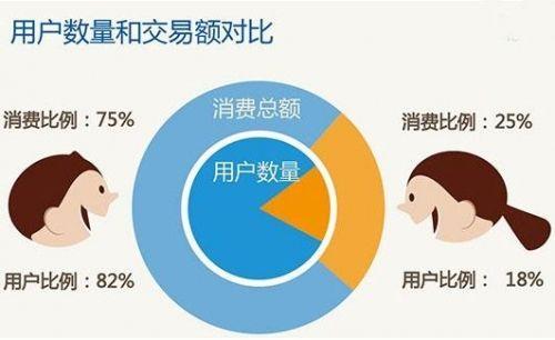 手游市场发展推动交易增长 31至35岁女性消费力最强