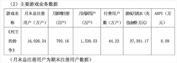 《列王的纷争》2016年第二季度月均数据