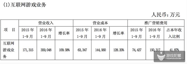 中文传媒Q3财报:游戏营收近36亿 COK月流水3.66亿