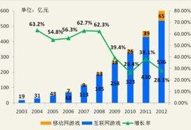 2012中国网游年收入601亿 用户总数突破1.9亿