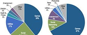 平板电脑67%的时间被用于玩游戏 是手机的两倍