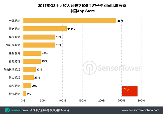 中国App Store卡牌类手游收入飙增超200% 美、俄、沙特市场子类别快速增长