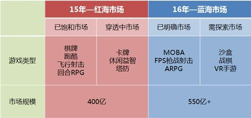2016年以ARPG为代表的重度手游潜力巨大