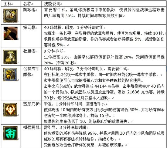 关于魔兽世界5.0武僧坦克的全方位分析