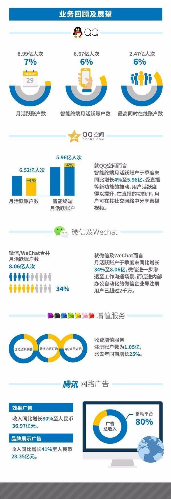 一张图读懂腾讯q2财报:网游收入171.24亿元