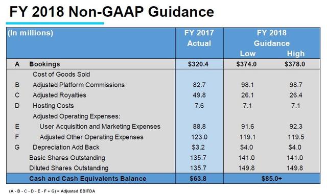Glu二季度预订收入6.8亿 同比增长20%