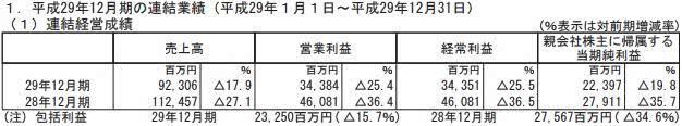 《智龙迷城》持续低迷 Gungho全年收入仅53亿
