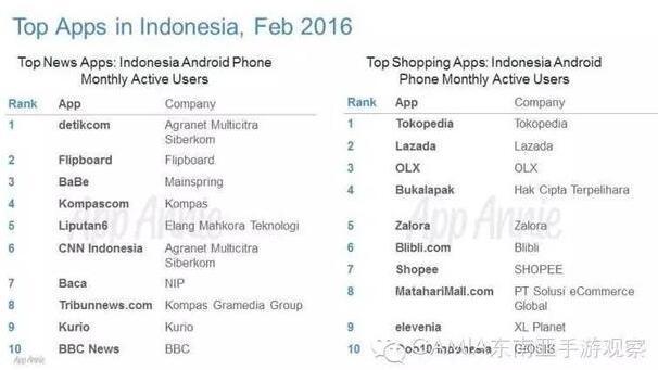 印尼Top Apps:手游下载占35% 用户花费时间不到4%