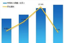 2010年第4季中国网页游戏市场超9亿元