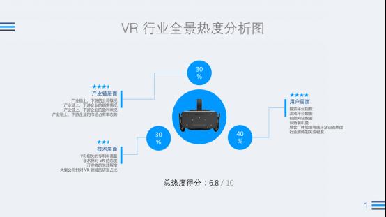 2016Q3 VR行业:Steam近4月新增VR游戏超之前总和