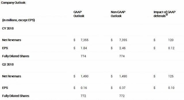 动视暴雪2018全年及Q3收入预期