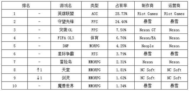 一周韩游榜:LoL霸榜六周 市场份额大幅领先