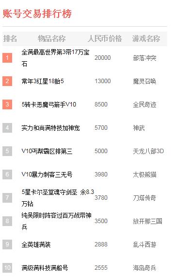 手游交易榜:部落冲突帐号售2万 天龙八部3D夺冠