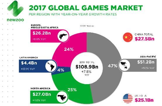 中国游戏企业地图划分 谁能代表北上广深