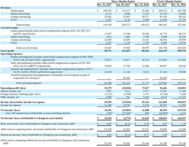 畅游2017年净利润1.09亿美元 网络游戏收入4.5亿美元