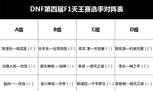 DNF F1天王赛抽签完毕 中国队成夺冠热门