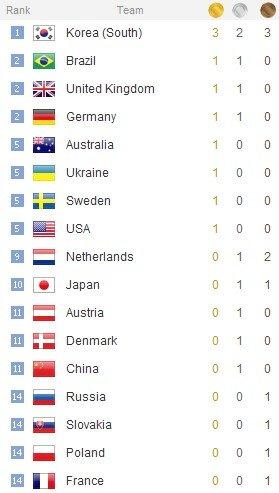 WCG2010结束 赛事、比分相关全面总结