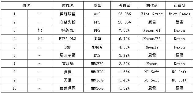一周韩游榜:LoL霸榜五周 《突袭OL》重返TOP3