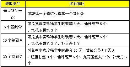 《东邪西毒》签到拿奖活动6日开启