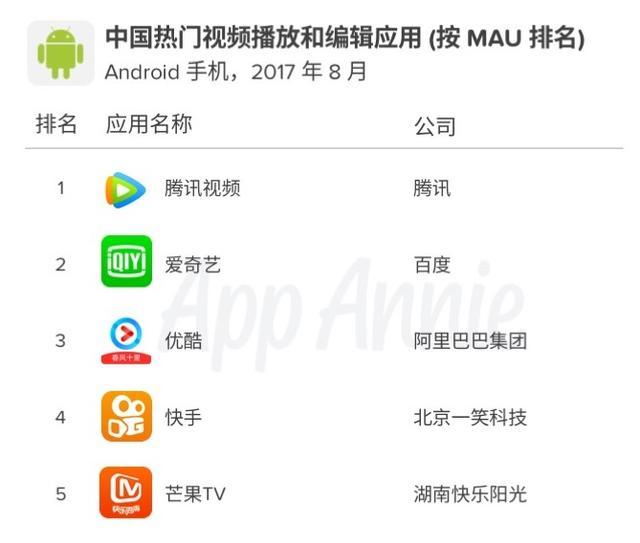 App Annie推出中国Android数据 揭示中国热门应用