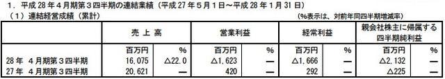 《勇者前线》表现乏力 Gumi第3四半期减收两成