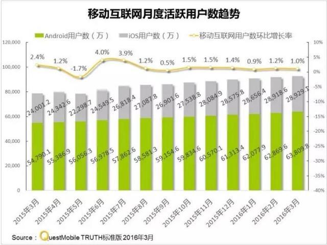 2016Q1全渠道用户量排名:商店类第一 浏览器类紧追