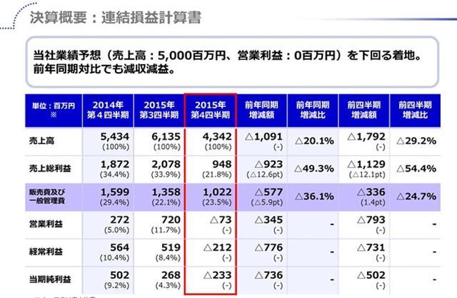 KLab第四季度营收降29.2% 《LoveLive!》预冷