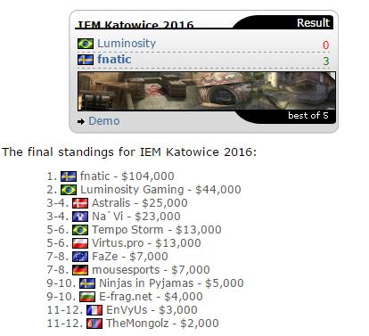 Fnatic加冕卡托维兹CSGO冠军