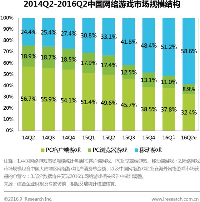 Q2网游市场规模416亿元 端游市场同比下降23.4%