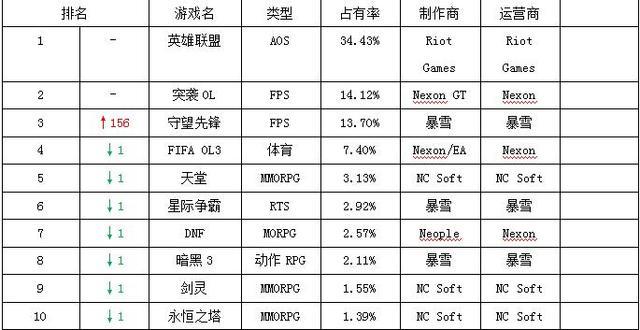一周韩游榜:《守望先锋》运营首周位居第三