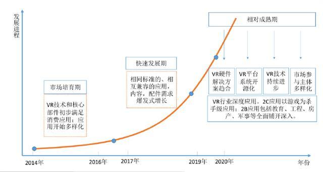中国VR产业投融资白皮书:2020年市场趋于成熟