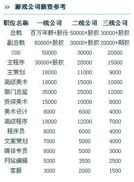 台湾上班族最想进游戏业 薪水一样买不起房