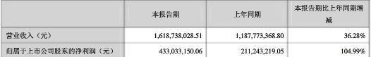 净利4.33亿元 三七互娱交出靓丽一季报